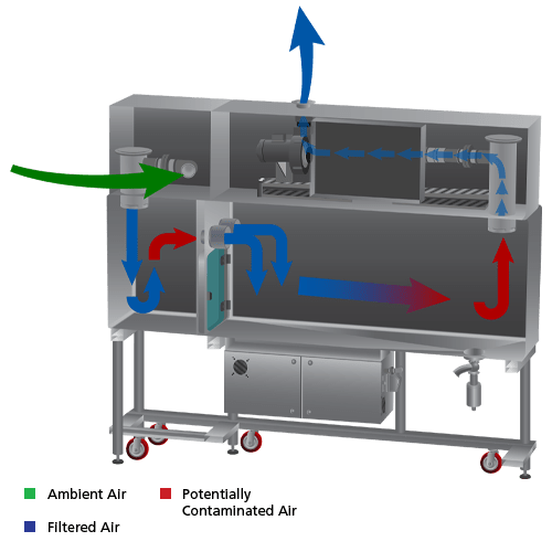 containment barrier isolator Turbulent (cbi-t) airflow scheme