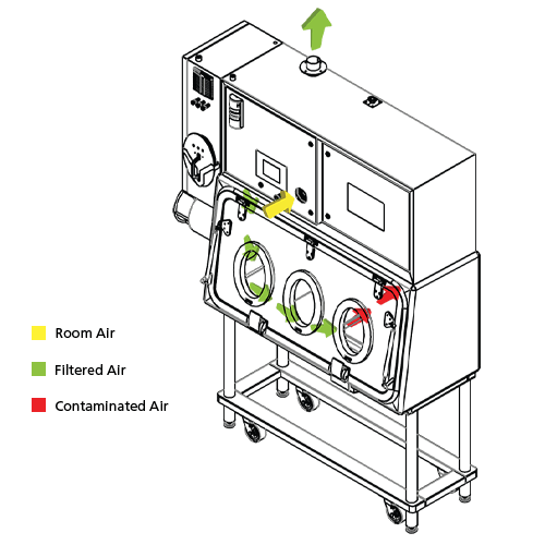 Weighing and Dispensing Containment Isolator Airflow Scheme