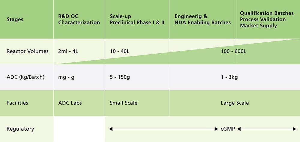 Stages of Manufacturing ADCs