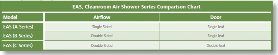 eas series comparison chart